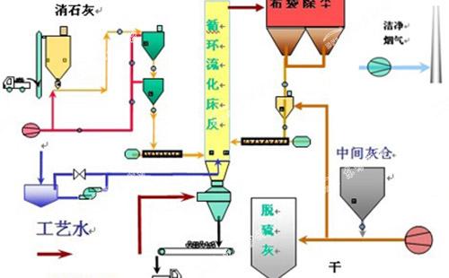 流化床锅炉物料循环倍率