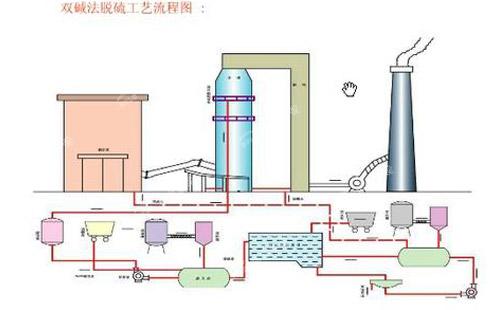 循环流化床锅炉脱硫方法